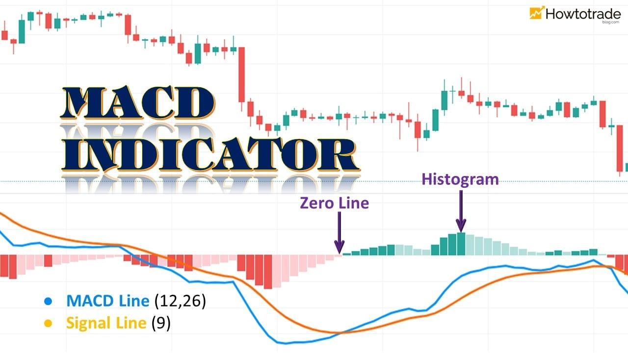 Qual é o indicador MACD?