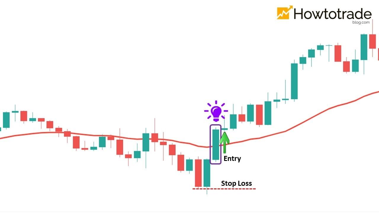 Compre fundos e venda tops em Forex com EMA30