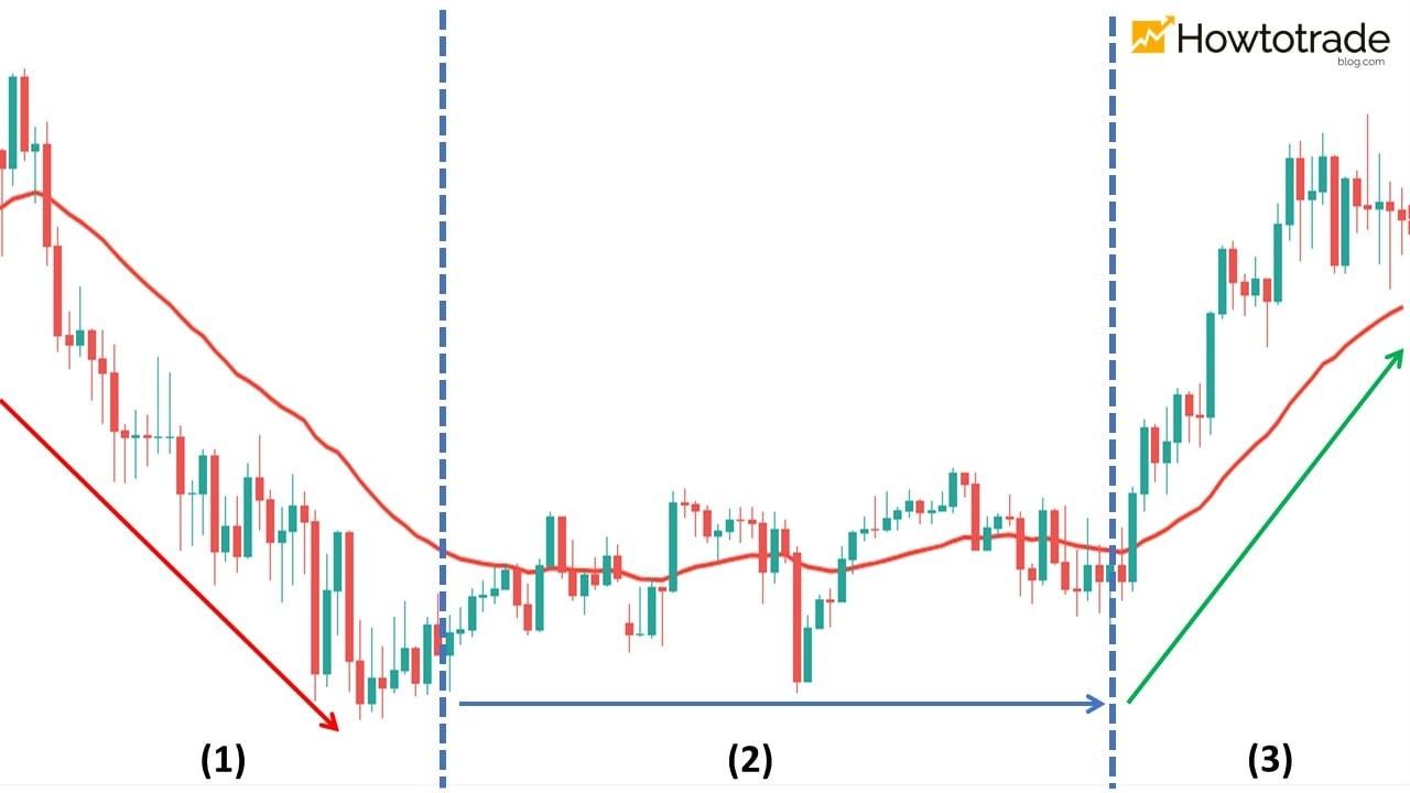 Como usar o indicador EMA para determinar as tendências do mercado Forex