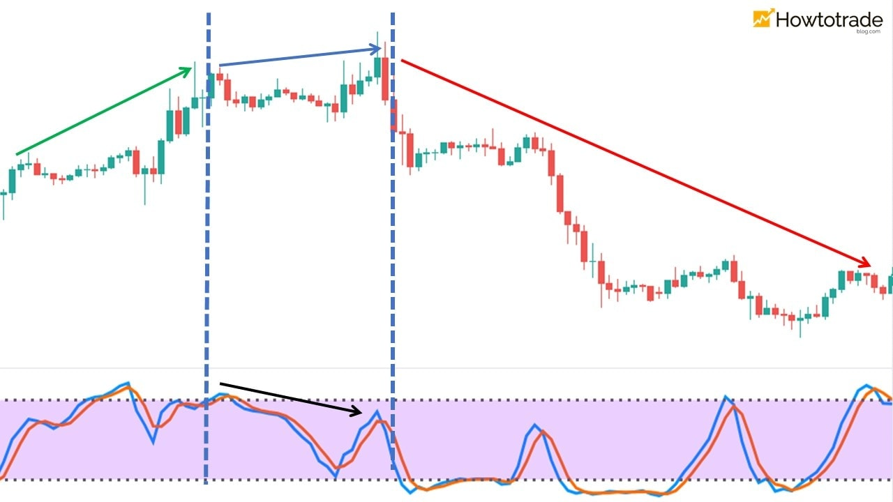 Stochastic bearish divergence occurs when the price is in an uptrend