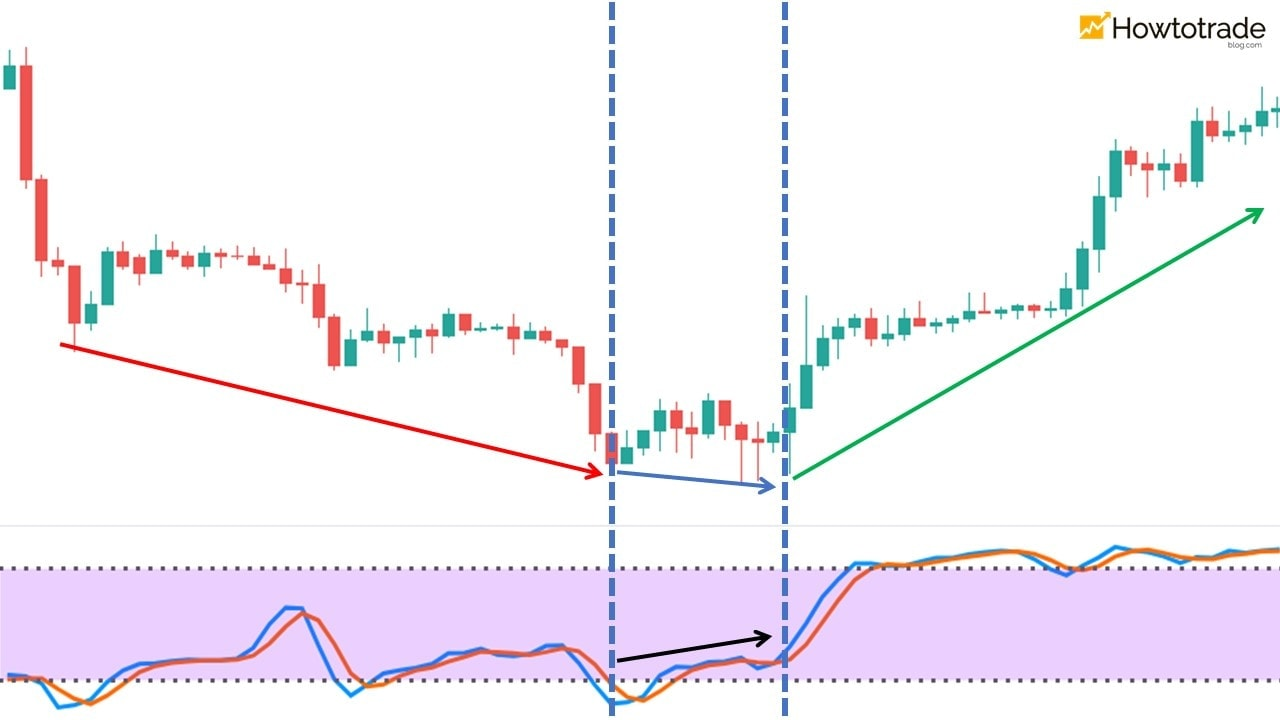 Stochastic bullish divergence occurs when the price is in a downtrend
