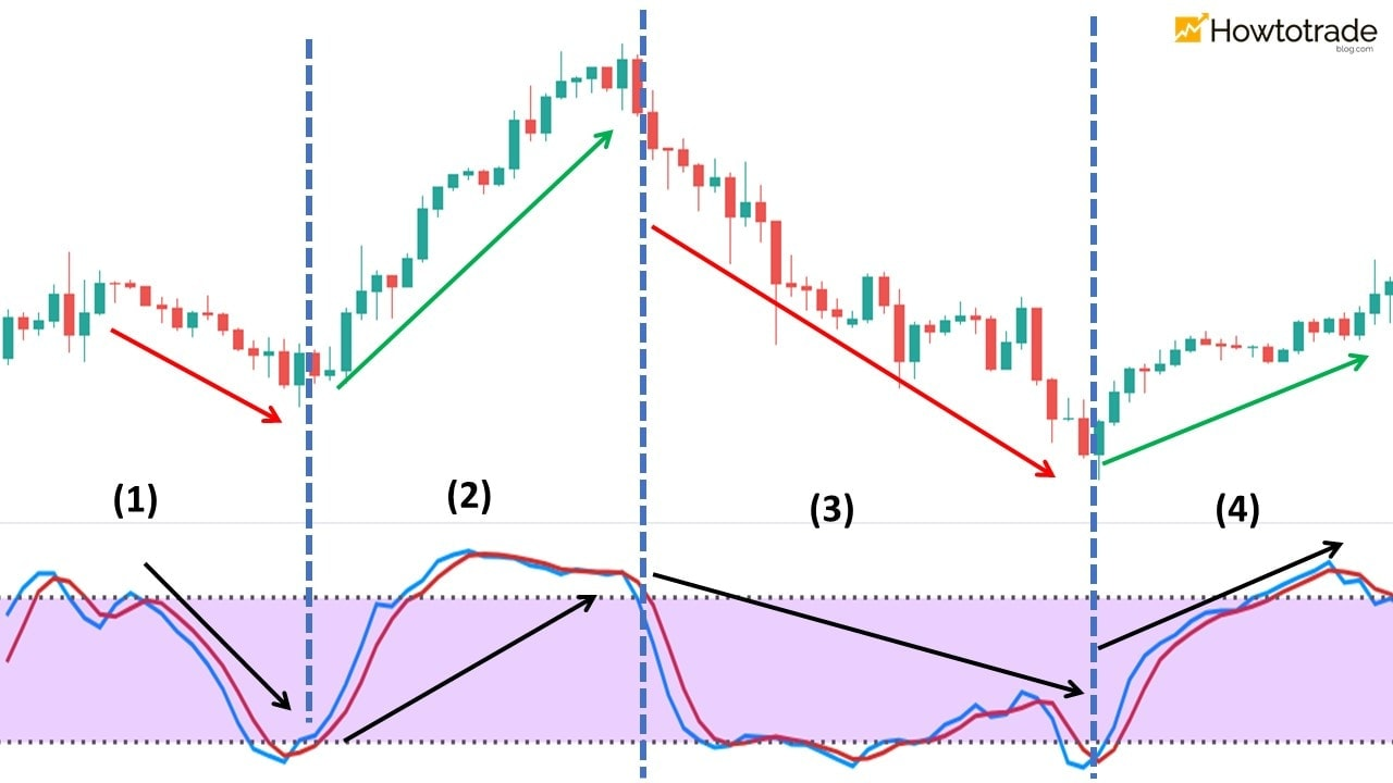 Use Stochastic to find market trends