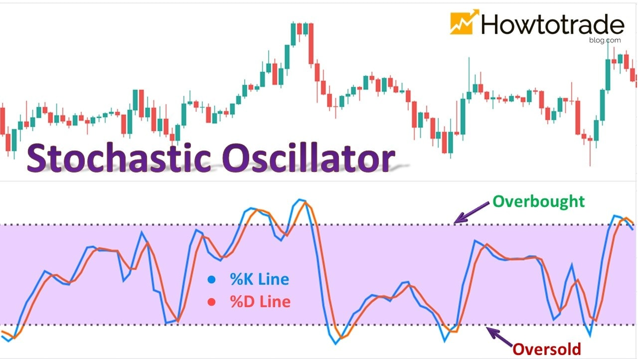 What is a Stochastic indicator?