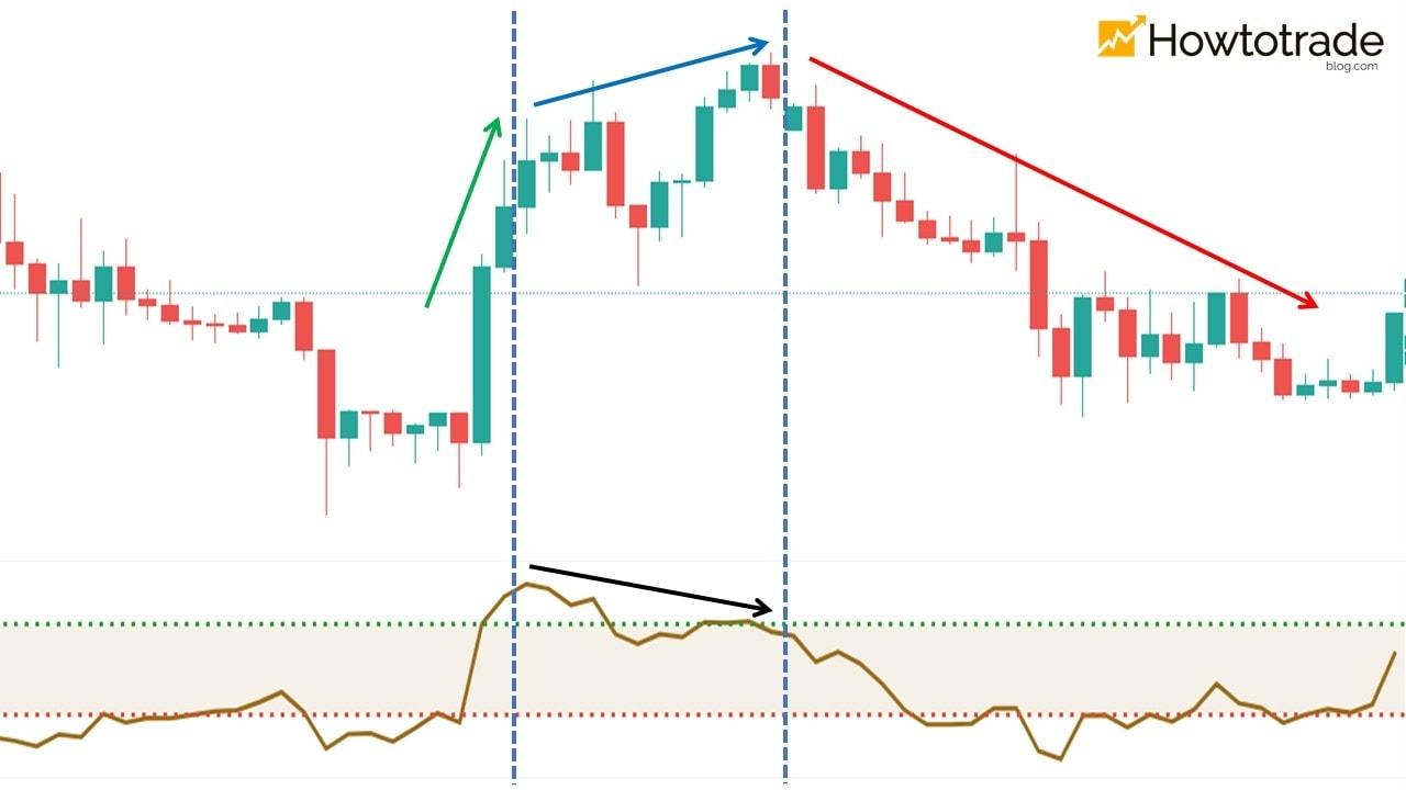 Sinal de divergência CCI e reversão da tendência de preço