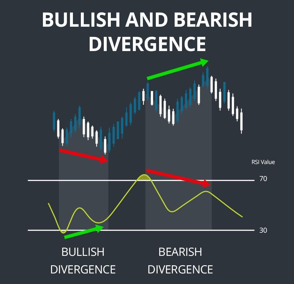 Divergensi RSI adalah fenomena RSI yang bertindak melawan harga