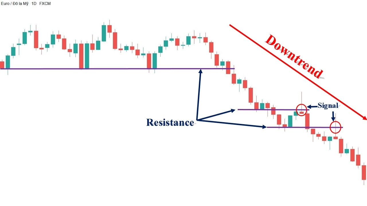 How to trade with T.L.S strategy to get the best Forex entry points