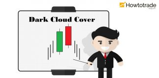 Dark Cloud Cover Pattern - Meaning And How To Trade In Forex