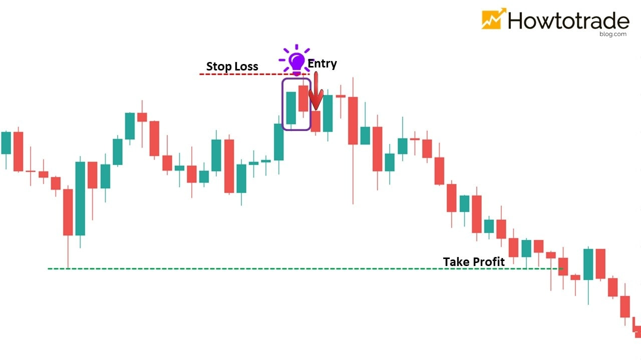 The most optimal way to trade Forex with the Dark Cloud Cover pattern