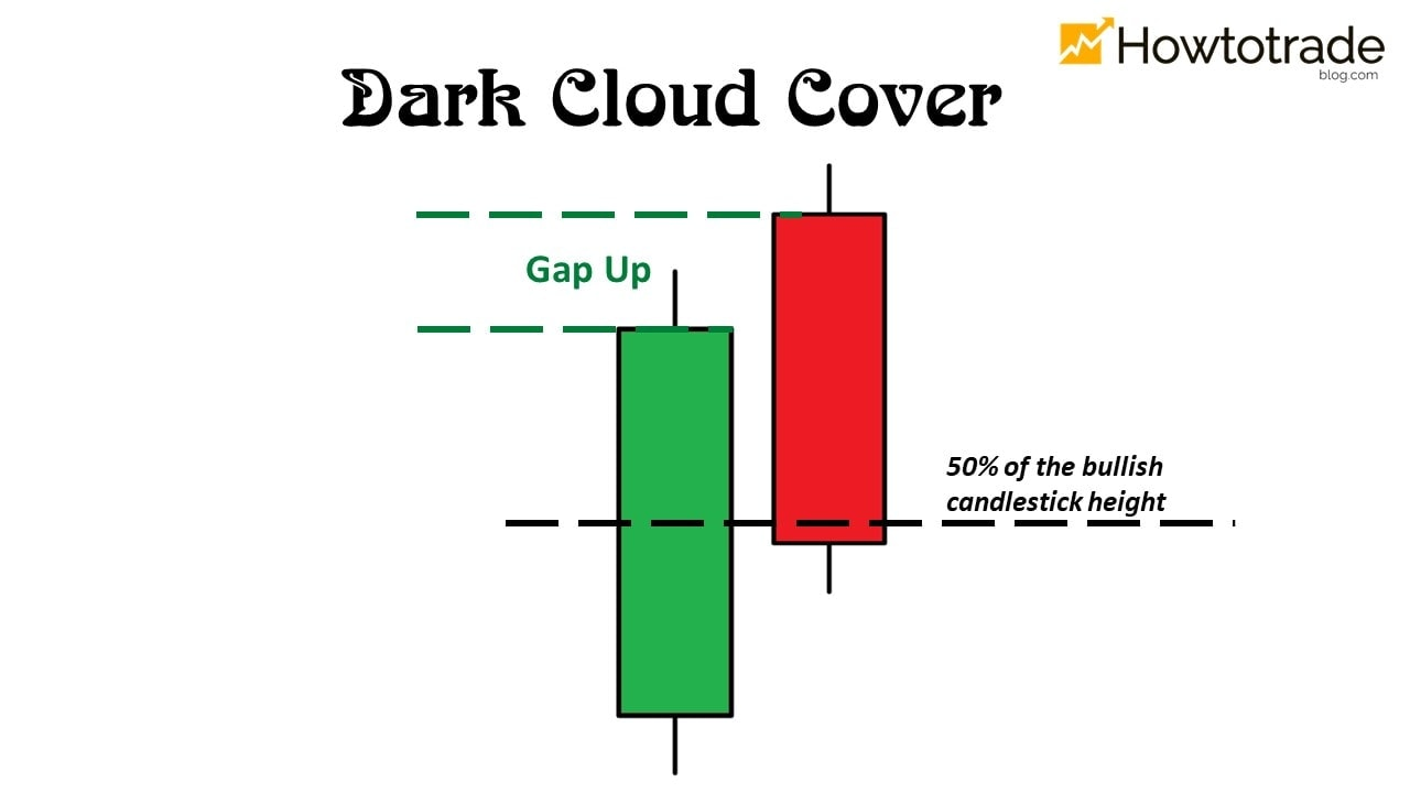 What is the Dark Cloud Cover candlestick pattern in Forex?