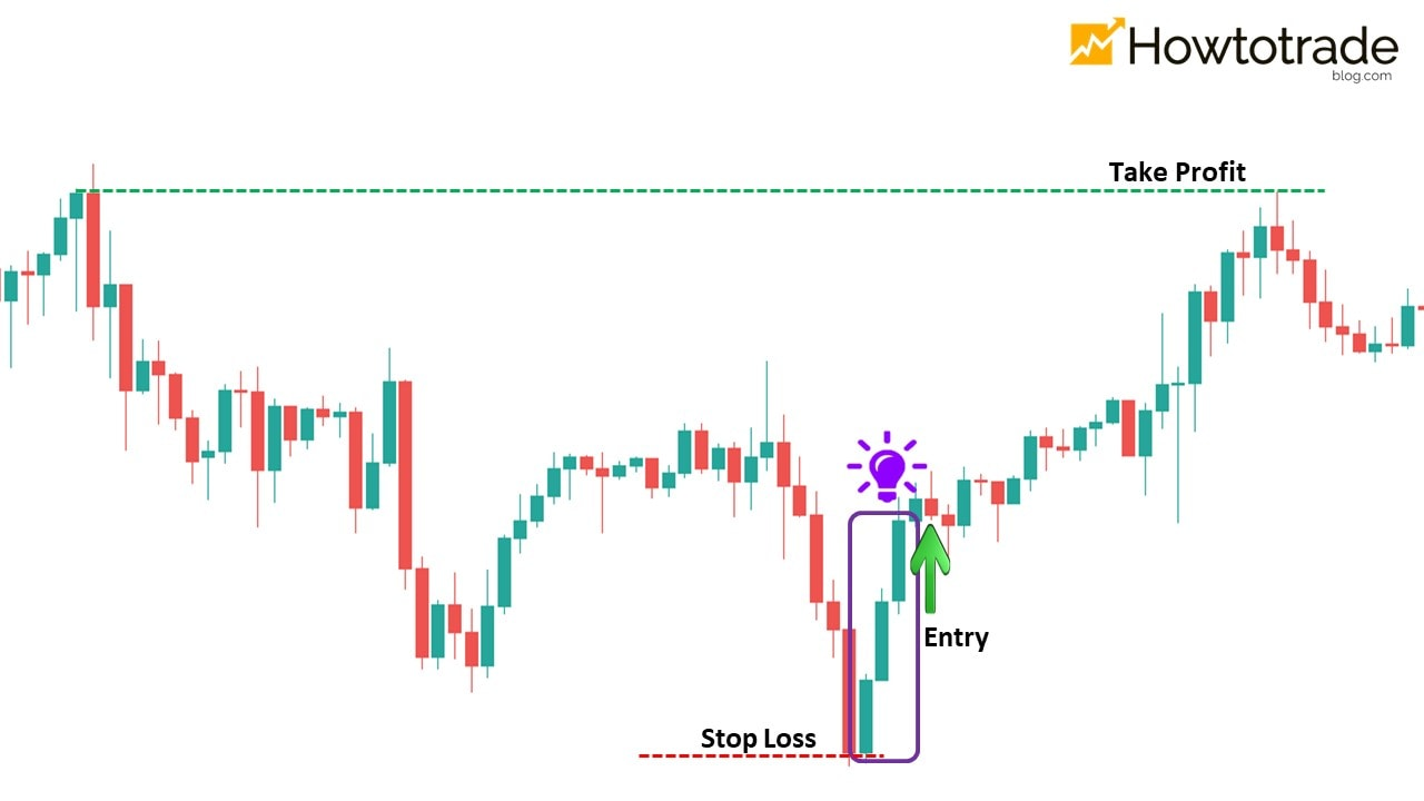 How to trade Forex effectively with a Three White Soldiers candlestick pattern