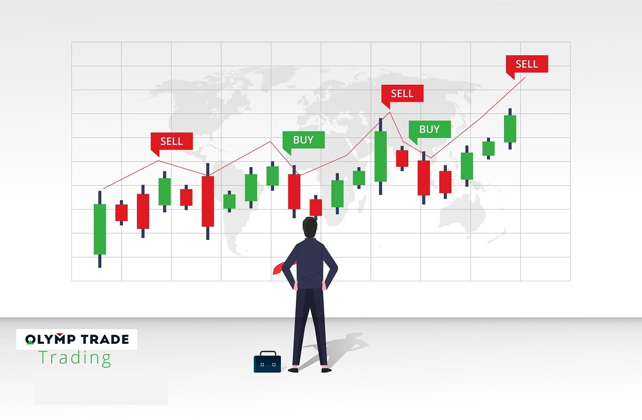 Make it a habit to analyze everything before and after trading