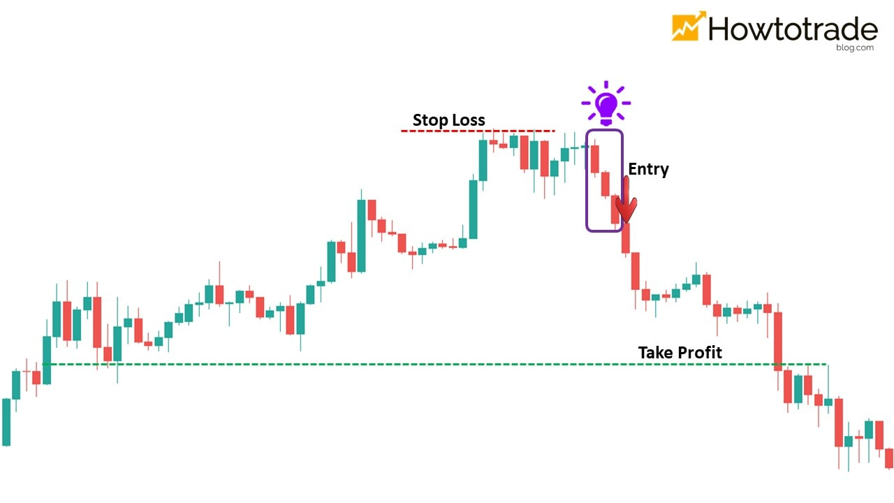 How to trade Forex effectively with the Three Black Crows pattern