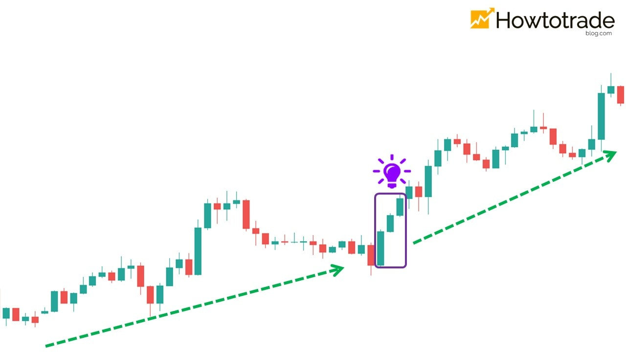Sometimes it represents the continuation of the uptrend
