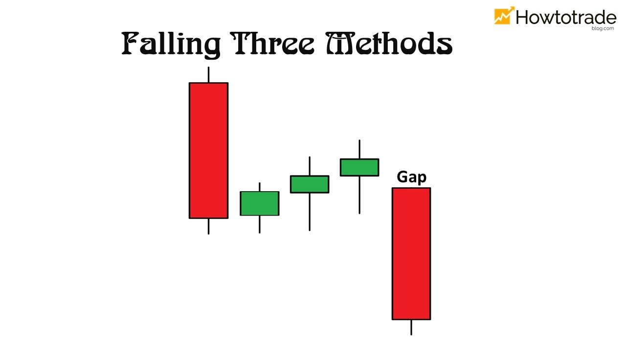 O que é um padrão Falling Three Methods?