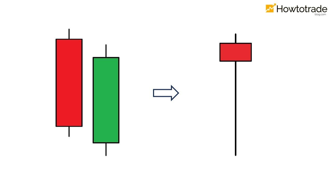 Ý nghĩa của mô hình nến đường nhọn