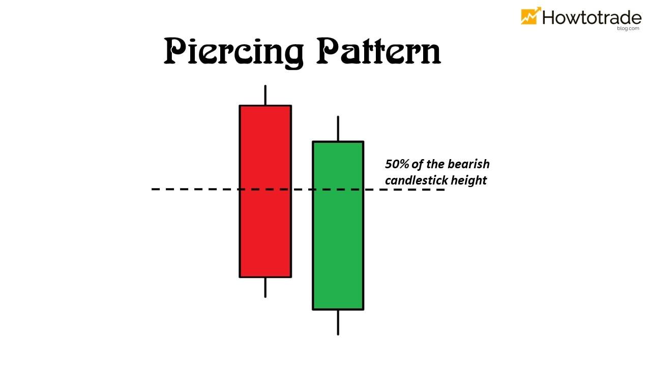 Mô hình nến Piercing Pattern - Rising Sun là gì?