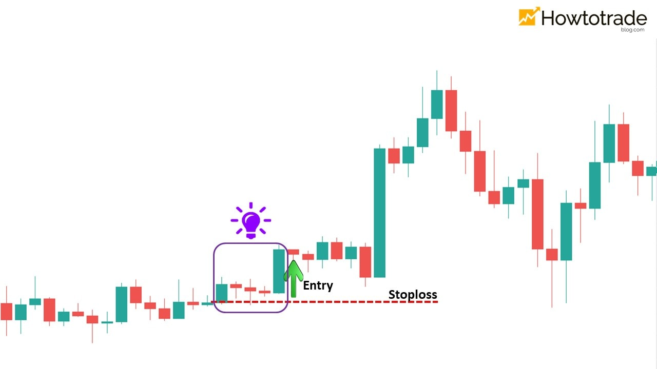 How to trade Forex with the Rising Three Methods pattern