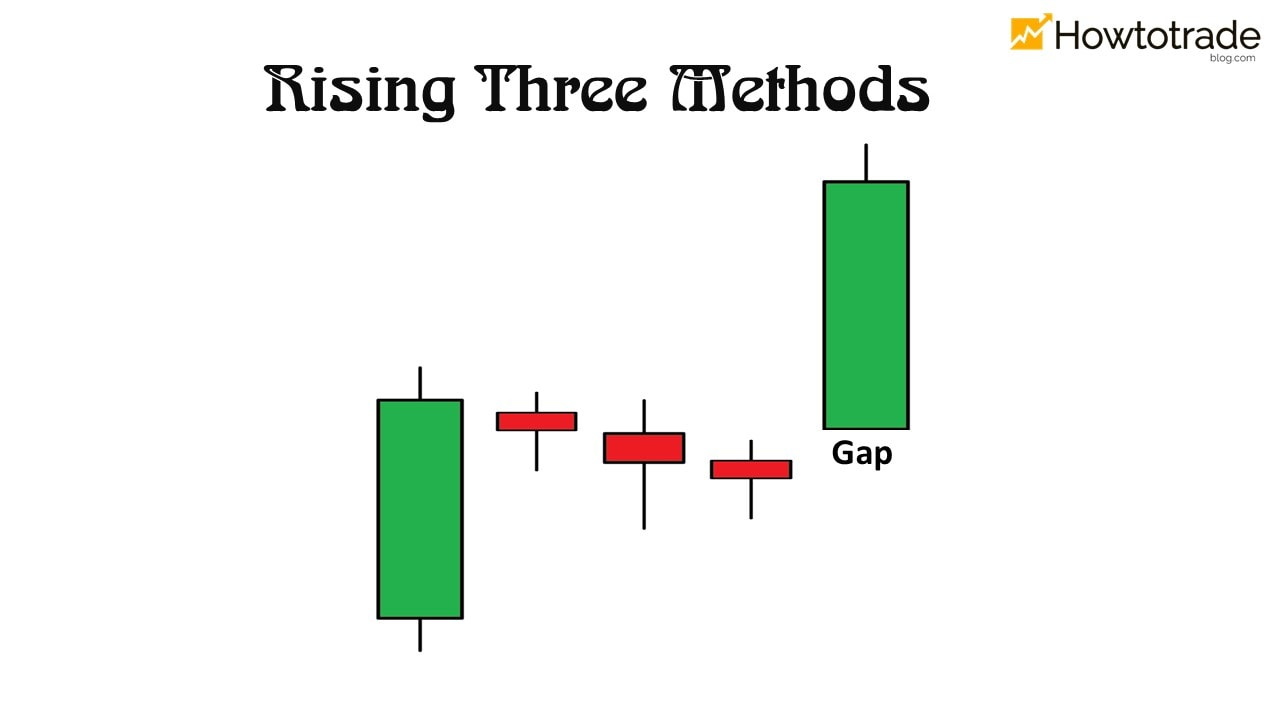 What is a Rising Three Methods pattern?