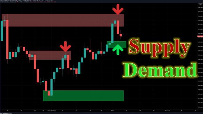 Supply Demand là gì?