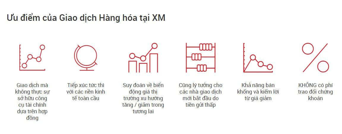 Giao dịch các loại hàng hoá tại XM