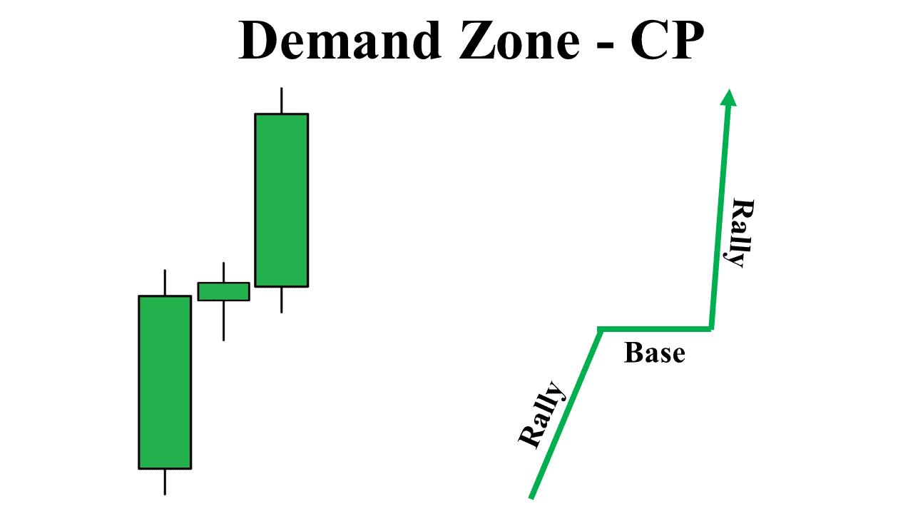 Vùng Demand dạng tiếp diễn
