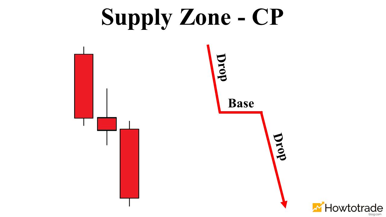 Vùng Supply dạng tiếp diễn