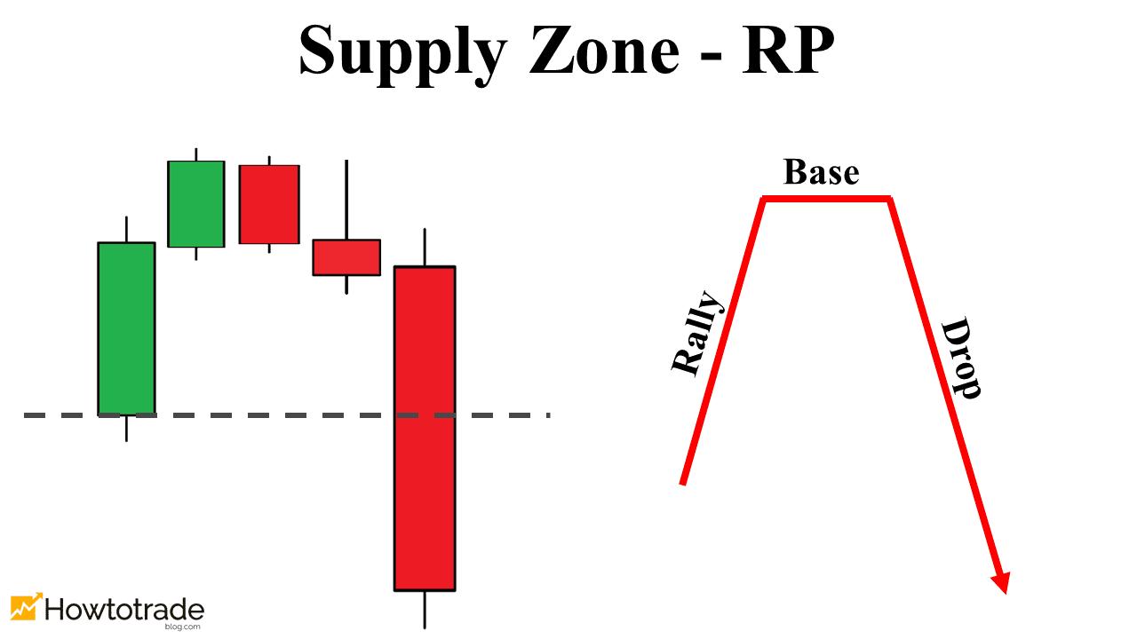 Vùng Supply dạng đảo chiều