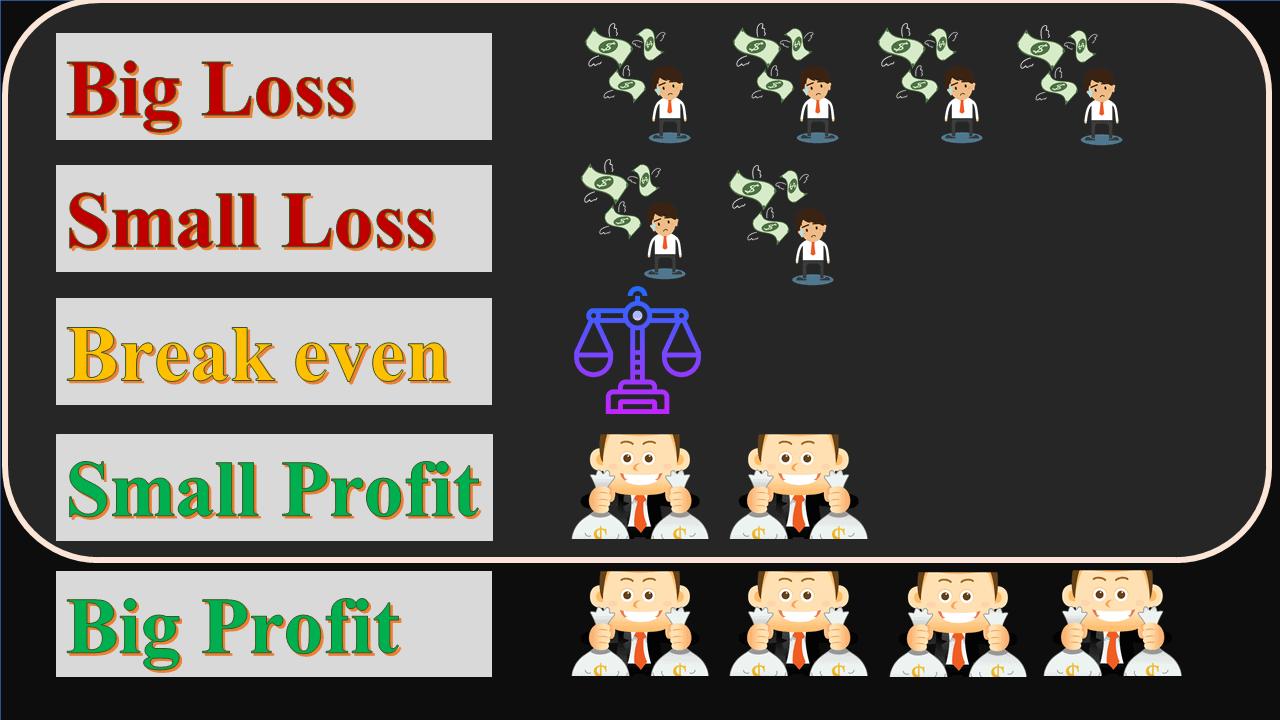 Cách quản lý vốn gồng lỗ nhồi lệnh