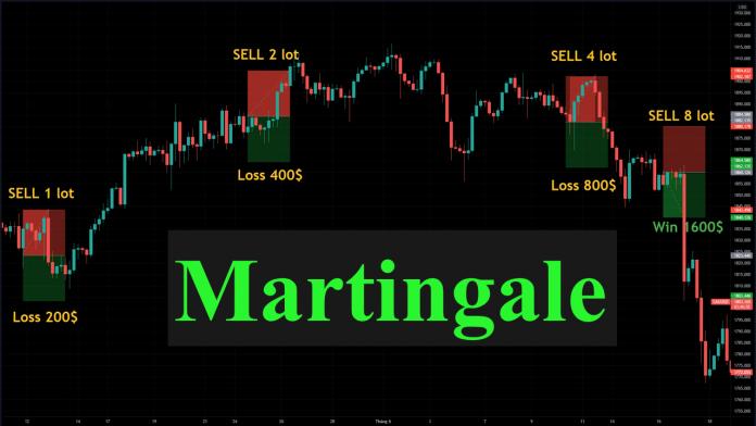 Quản lý vốn: Martingale trong Forex