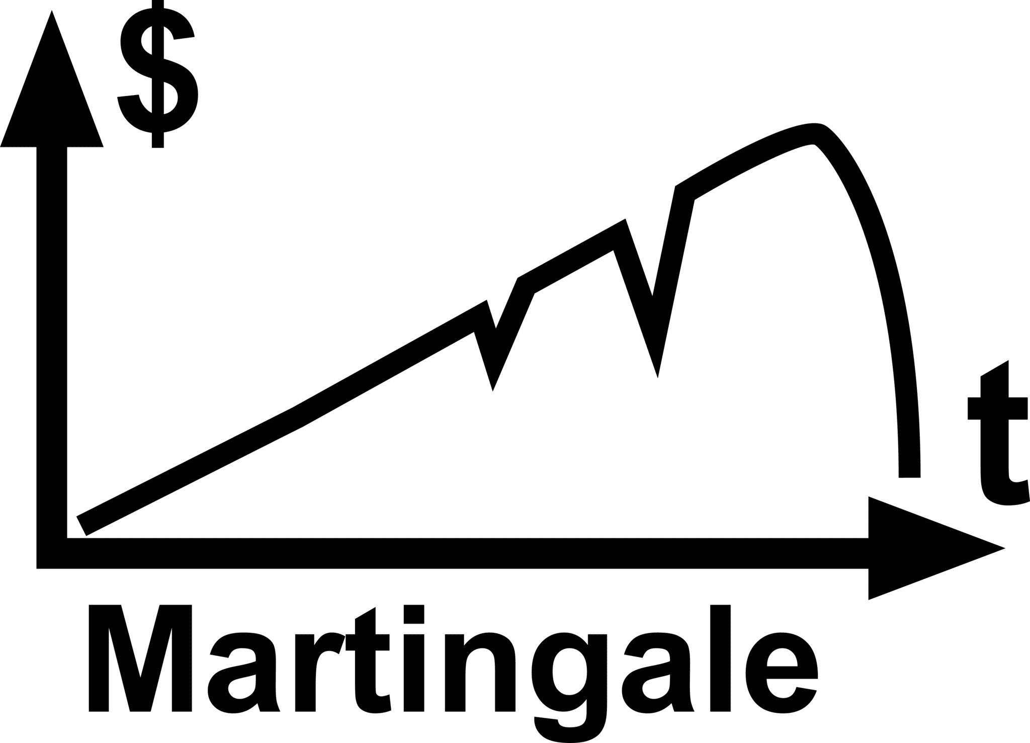 Back test hệ thống với phương pháp Martingale