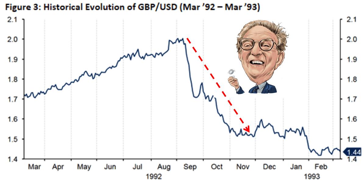 George Soros bán khống đồng bảng Anh