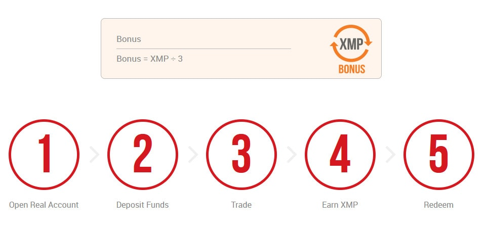Chương trình tích điểm đổi thưởng XM