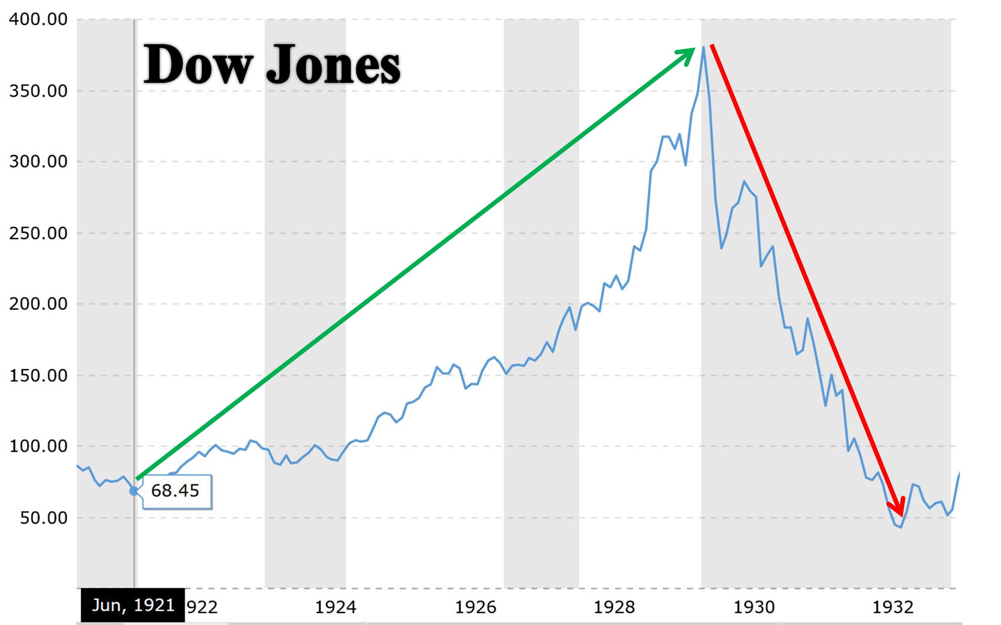 Dow Jones từ 1921 đến 1933