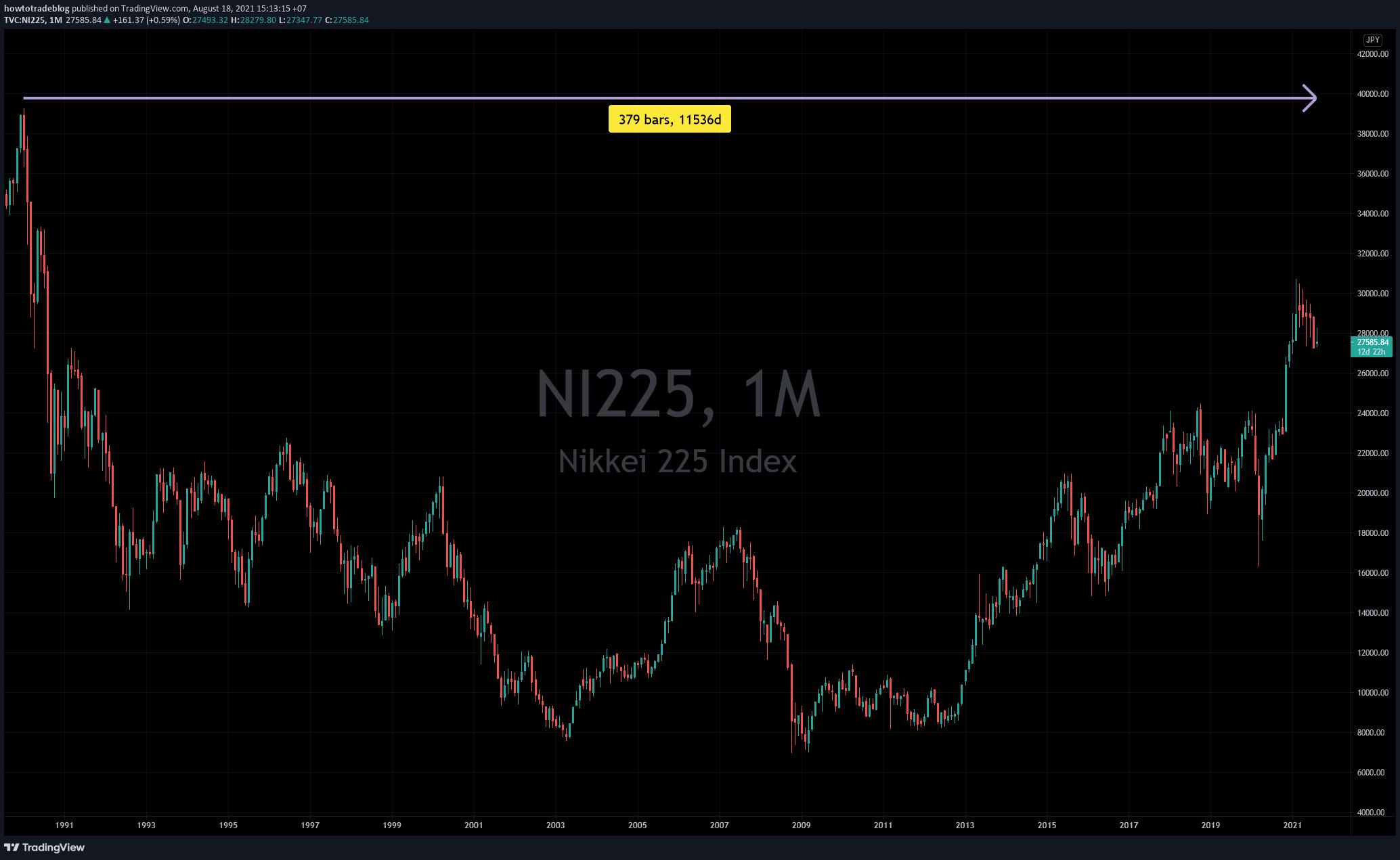 Chỉ số Nikkei từ 1990 đến nay