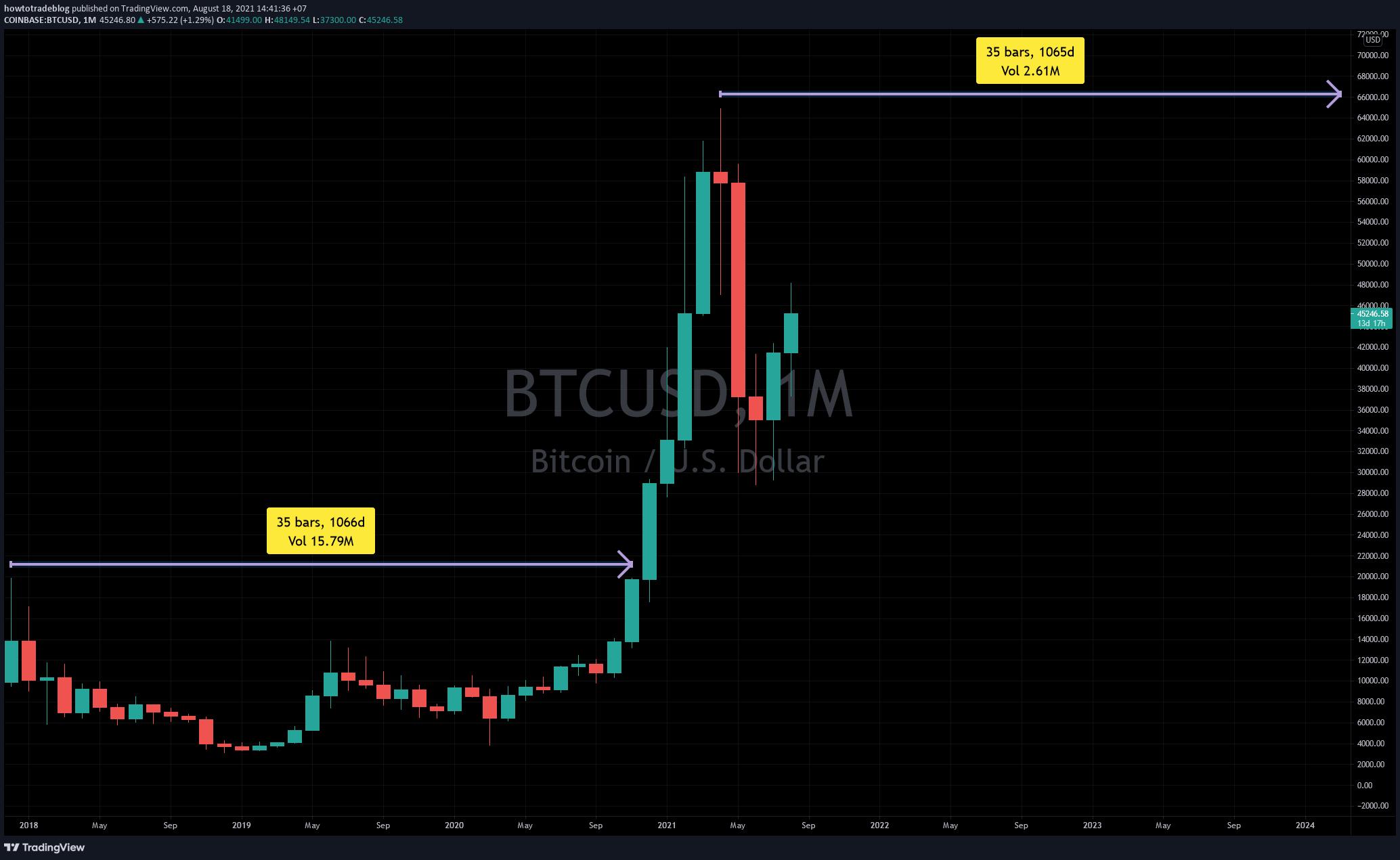 Giá Bitcoin từ 2017 đến nay