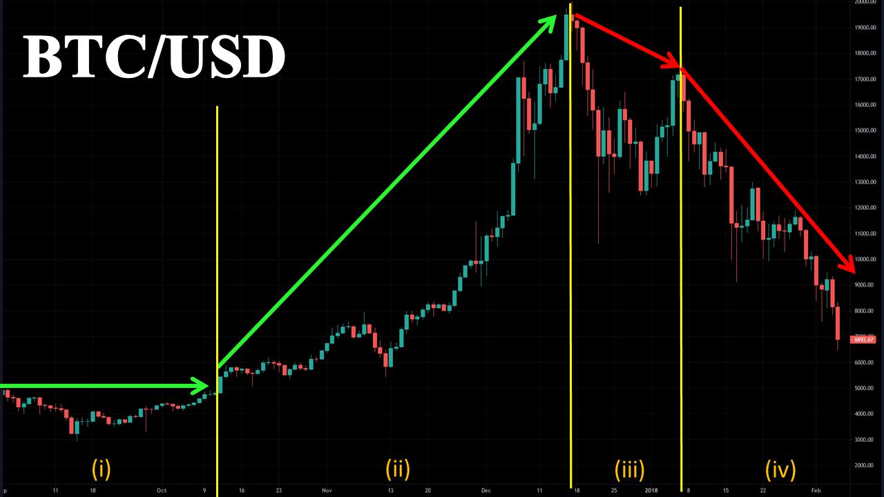Bitcoin giai đoạn 2017 - 2018