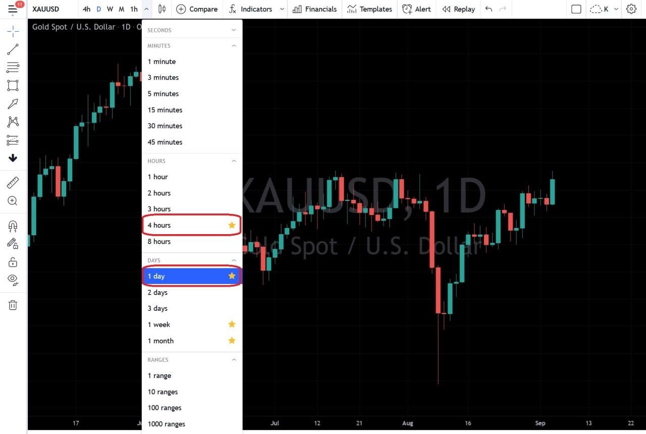 Chart day và chart 4h trên Tradingview