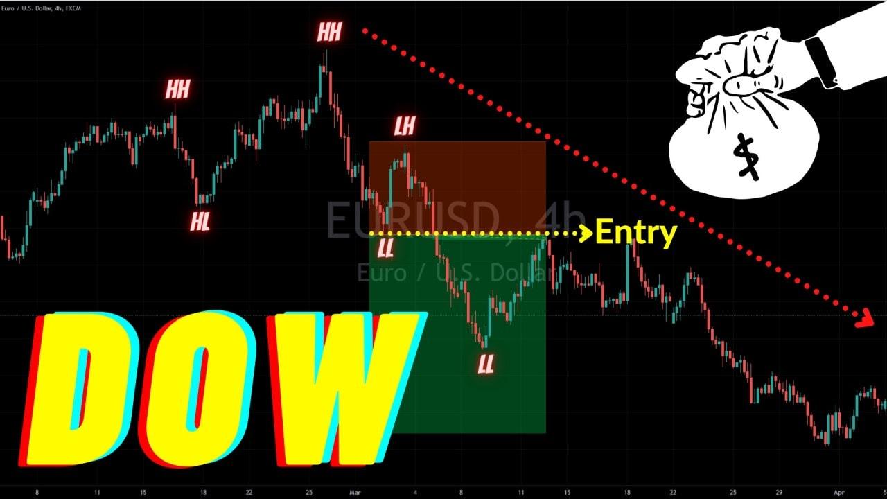 Lý thuyết Dow là gì? Nền tảng của mọi thị trường