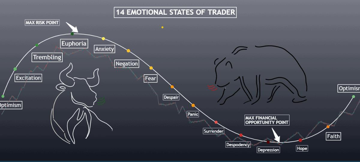 Trạng thái tâm lý của Trader