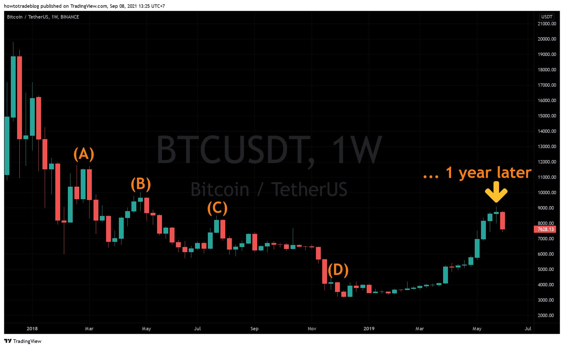 Câu chuyện hài về Bitcoin