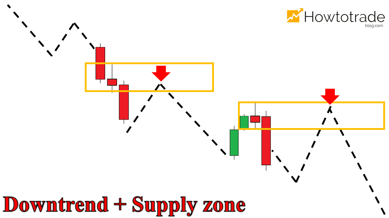 Downtrend kết hợp Supply Zone