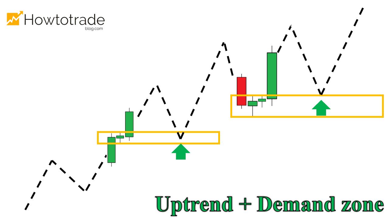 Uptrend kết hợp Demand Zone