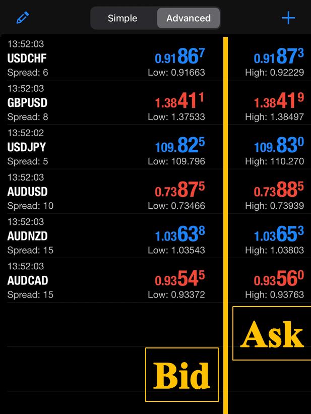 Giá Bid và Giá Ask