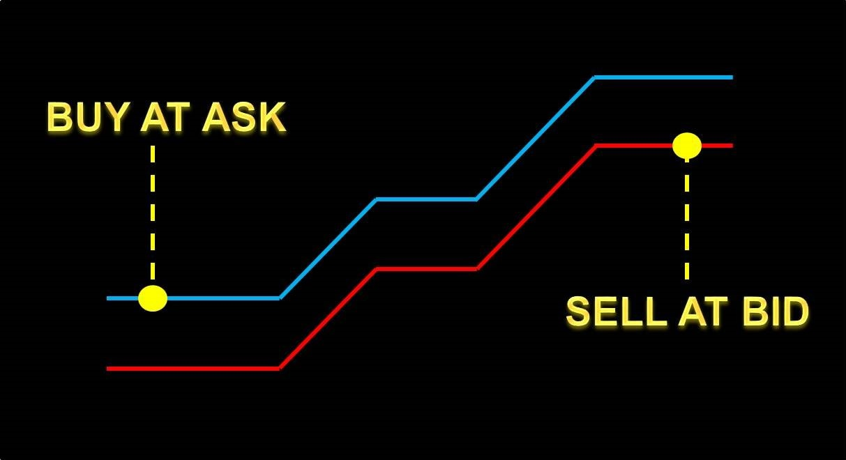 Giá Bid và Giá Ask là gì?