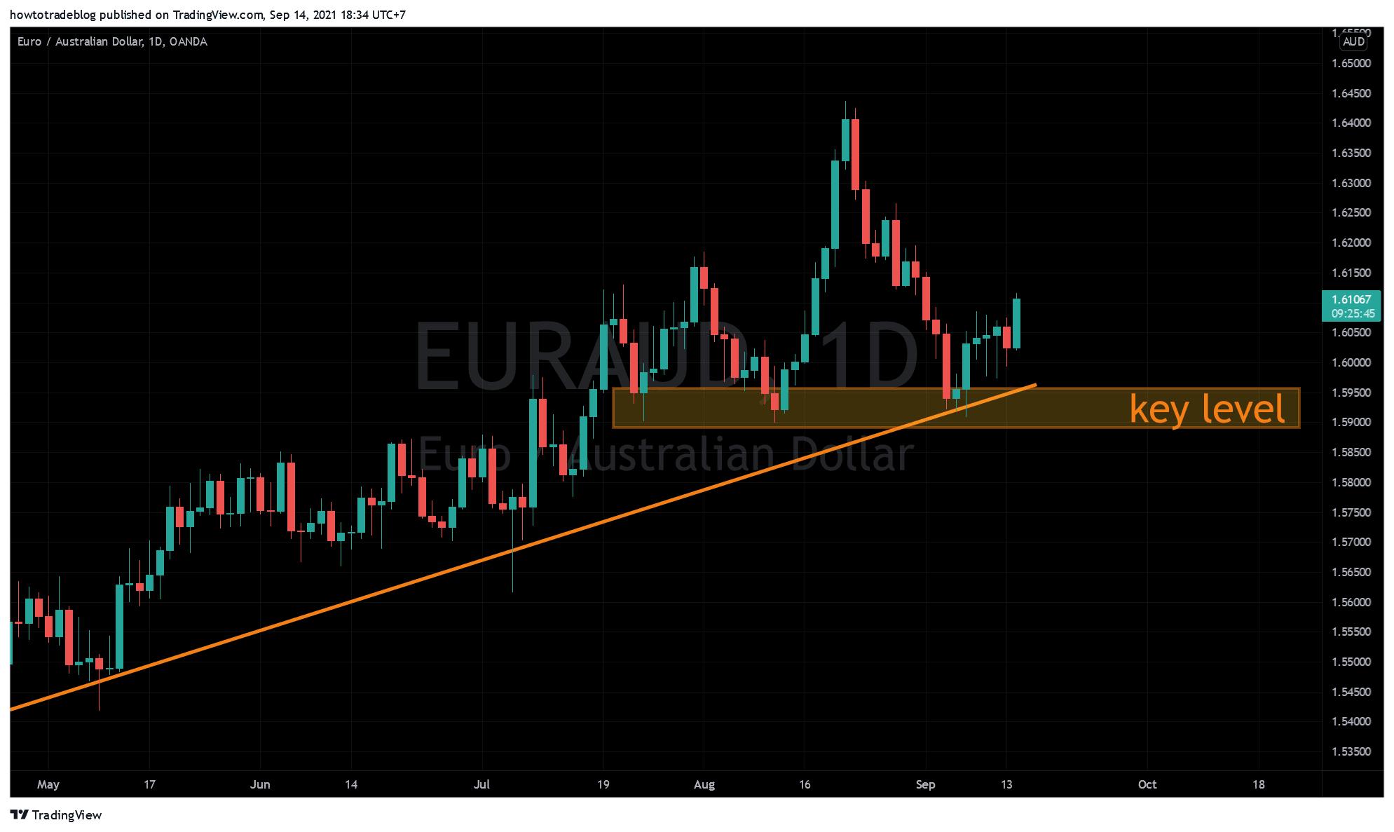Phân tích EUR/AUD chart ngày