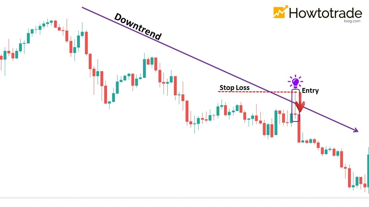 Trade Forex by using Trend and Signal