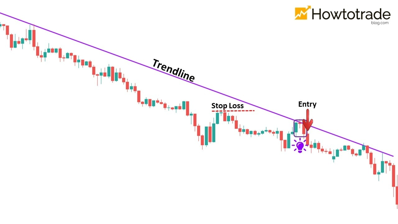 How to trade Forex with the Trendline in a downtrend