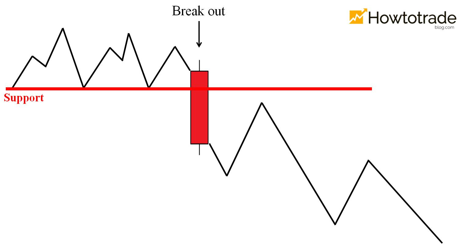 The price breaks out of the support and goes down, creating a downtrend