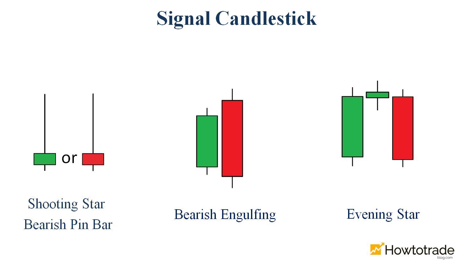 Reversal candlestick patterns from bullish to bearish