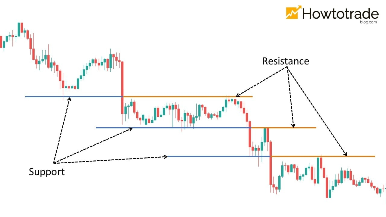 An example in which the price falls out of the trough in a downtrend and retests